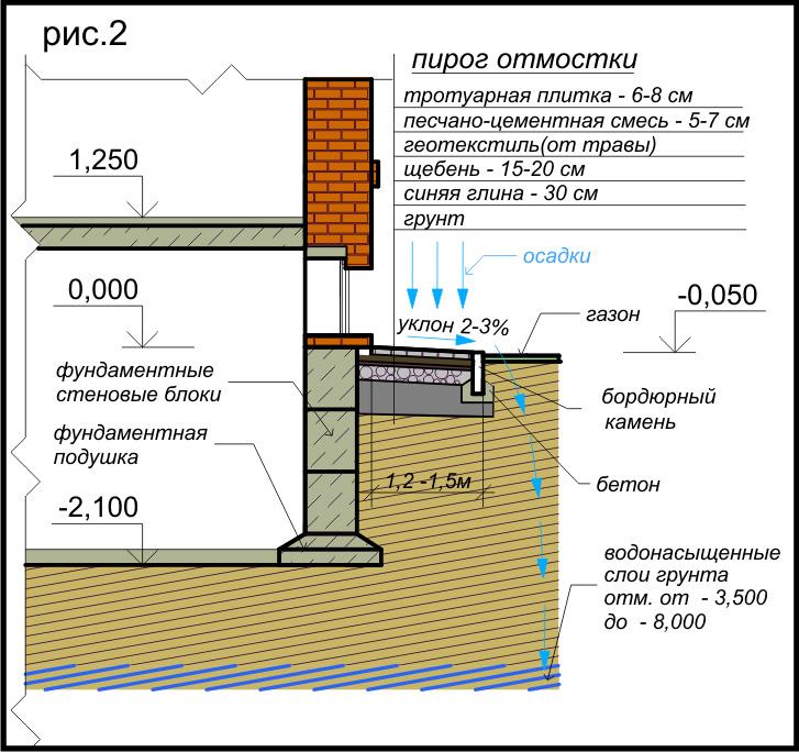 Гидроизоляция фундамента и подвала наливной пол 3 д купить