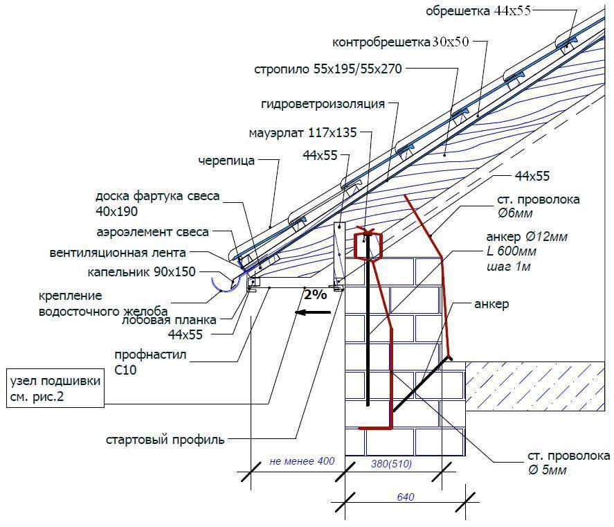 Схема фото свес крыши